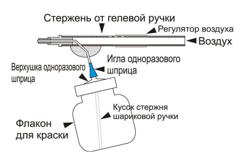 схема простейшего аэрографа